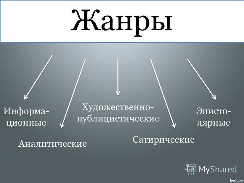 Жанры Информа- ционные Аналитические Художественно- публицистические Сатирические Эписто- лярные