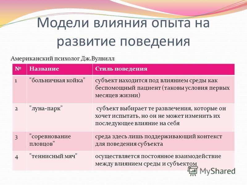 Модели влияния опыта на развитие поведения Название Стиль поведения 1