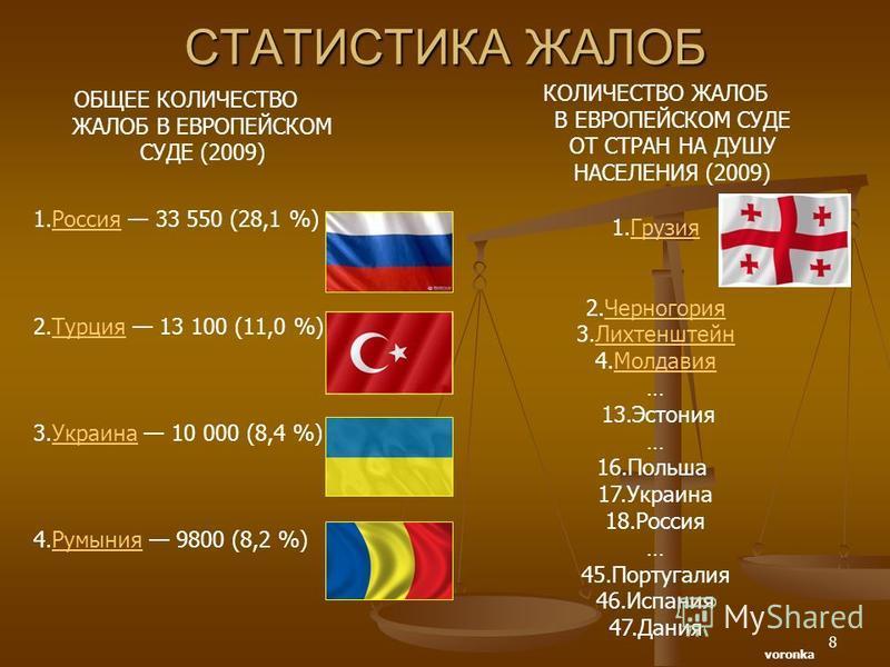 8 СТАТИСТИКА ЖАЛОБ ОБЩЕЕ КОЛИЧЕСТВО ЖАЛОБ В ЕВРОПЕЙСКОМ СУДЕ (2009) 1. Россия 33 550 (28,1 %)Россия 2. Турция 13 100 (11,0 %)Турция 3. Украина 10 000 (8,4 %)Украина 4. Румыния 9800 (8,2 %)Румыния КОЛИЧЕСТВО ЖАЛОБ В ЕВРОПЕЙСКОМ СУДЕ ОТ СТРАН НА ДУШУ Н