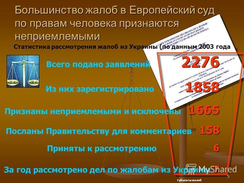 9 Большинство жалоб в Европейский суд по правам человека признаются неприемлемыми Статистика рассмотрения жалоб из Украины (по данным 2003 года 2276 Всего подано заявлений 2276 1858 Из них зарегистрировано 1858 1665 Признаны неприемлемыми и исключены