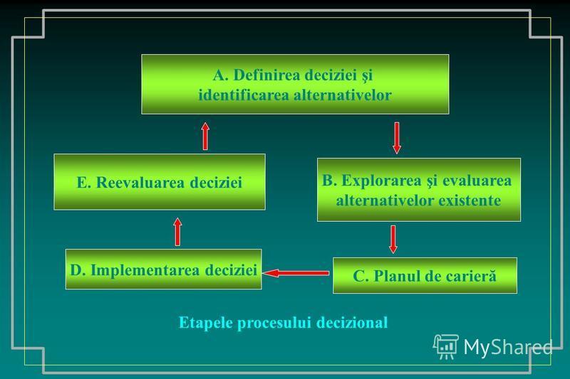 A. Definirea deciziei şi identificarea alternativelor E. Reevaluarea deciziei D. Implementarea deciziei B. Explorarea şi evaluarea alternativelor existente C. Planul de carieră Etapele procesului decizional