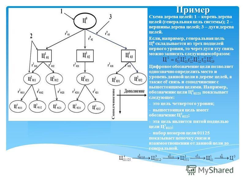 Пример Схема дерева целей: 1 – корень дерева целей (генеральная цель системы); 2 – вершины дерева целей; 3 – дуги дерева целей. Если, например, генеральная цель Ц 0 складывается из трех подцелей первого уровня, то через дуги эту связь можно записать