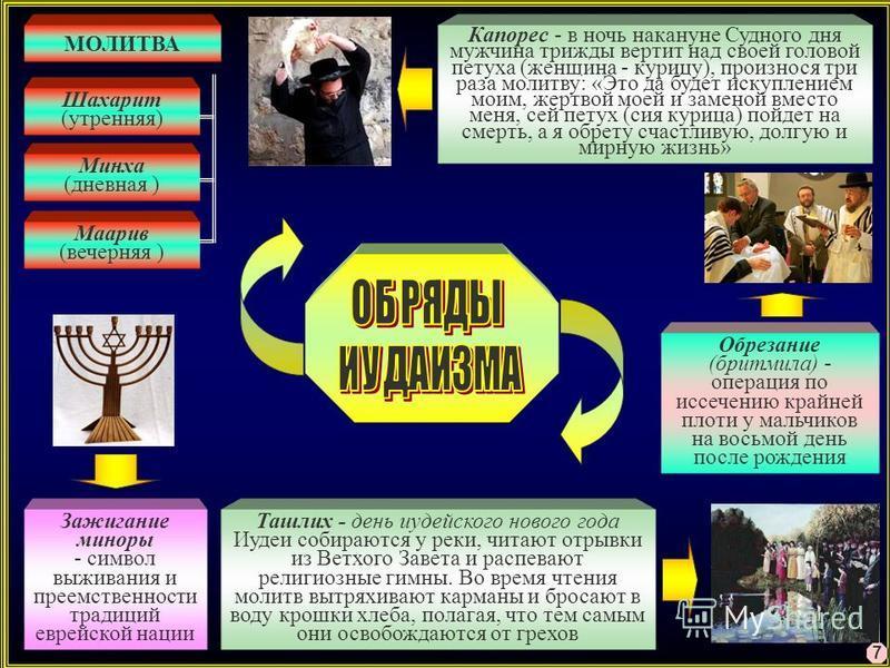 7 МОЛИТВА Шахарит (утренняя) Минха (дневная ) Маарив (вечерняя ) Зажигание миноры - символ выживания и преемственности традиций еврейской нации Ташлих - день иудейского нового года Иудеи собираются у реки, читают отрывки из Ветхого Завета и распевают