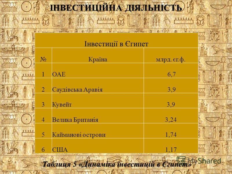 Інвестиції в Єгипет Країнамлрд. єг.ф. 1ОАЕ 6,7 2Саудівська Аравія 3,9 3Кувейт3,9 4Велика Британія3,24 5Кайманові острови1,74 6США1,17 ІНВЕСТИЦІЙНА ДІЯЛЬНІСТЬ Таблиця 5 «Динаміка інвестицій в Єгипет»