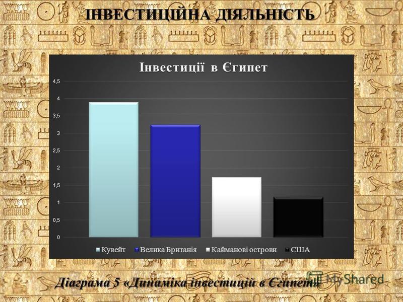 Діаграма 5 «Динаміка інвестицій в Єгипет» ІНВЕСТИЦІЙНА ДІЯЛЬНІСТЬ