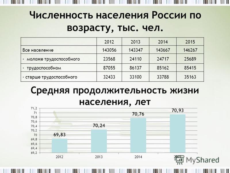 Численность населения России по возрасту, тыс. чел. 2012201320142015 Все население 143056143347143667146267 - моложе трудоспособного 23568241102471725689 - трудоспособном 87055861378516285415 - старше трудоспособного 32433331003378835163 Средняя прод