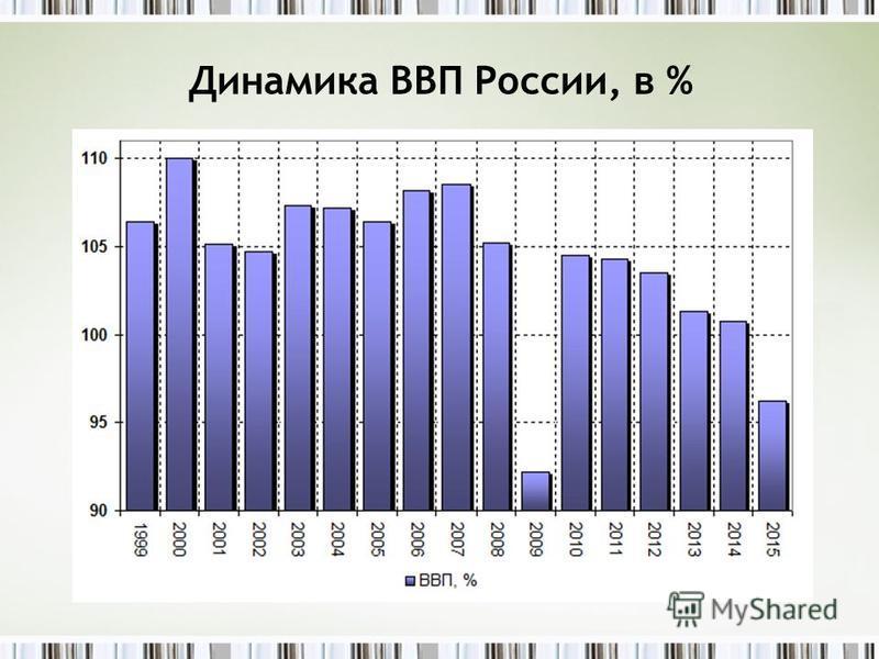 Динамика ВВП России, в %