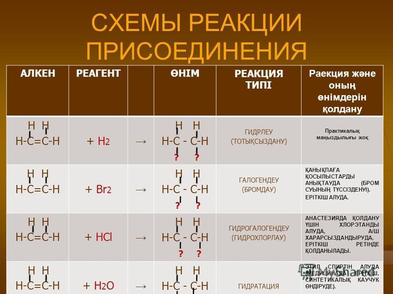 СХЕМЫ РЕАКЦИИ ПРИСОЕДИНЕНИЯ АЛКЕНРЕАГЕНТӨНІМРЕАКЦИЯ ТИПІ Раекция және оның өнімдерін қолдану Н Н Н-С=С-Н + Н 2 Н Н Н-С - С-Н ? ? ГИДРЛЕУ (ТОТЫҚСЫЗДАНУ) Практикалық маңыздылығы жоқ Н Н Н-С=С-Н + Br 2 Н Н Н-С - С-Н ? ГАЛОГЕНДЕУ (БРОМДАУ) ҚАНЫҚПАҒА ҚОСЫ