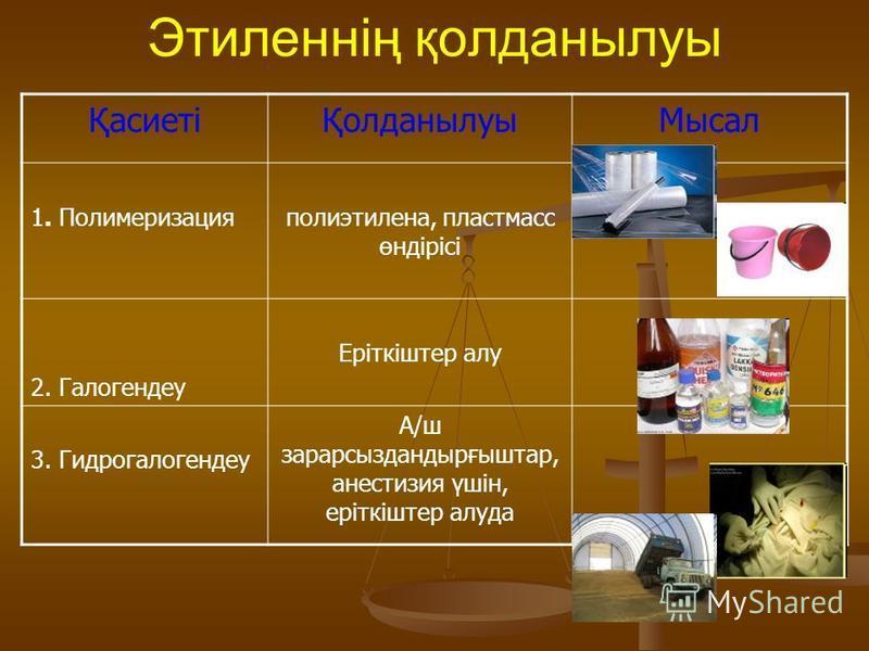 Этиленнің қолданылуы ҚасиетіҚолданылуыМысал 1. Полимеризацияполиэтилена, пластмасс өндірісі 2. Галогендеу Еріткіштер алу 3. Гидрогалогендеу А/ш зарарсыздандырғыштар, анестизия үшін, еріткіштер алуда