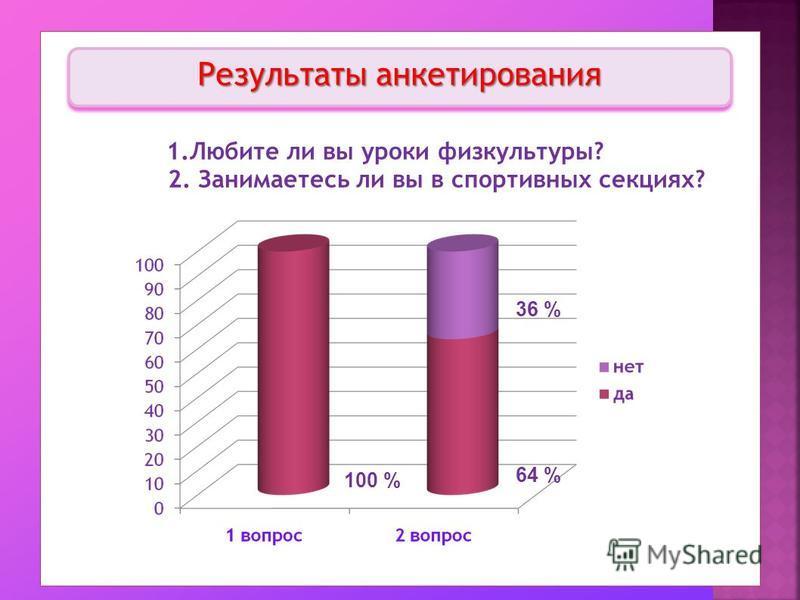 Результаты анкетирования 100 % 64 % 36 %