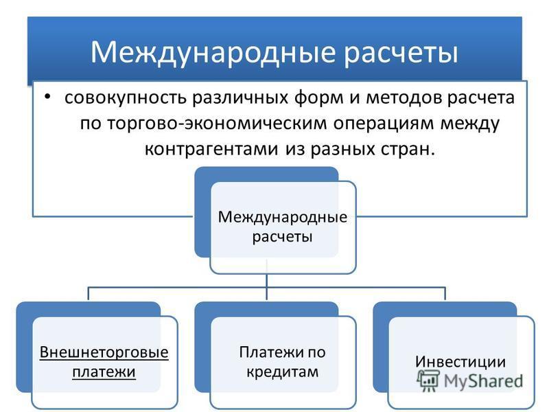 Международные расчеты совокупность различных форм и методов расчета по торгово-экономическим операциям между контрагентами из разных стран. Международные расчеты Внешнеторговые платежи Платежи по кредитам Инвестиции