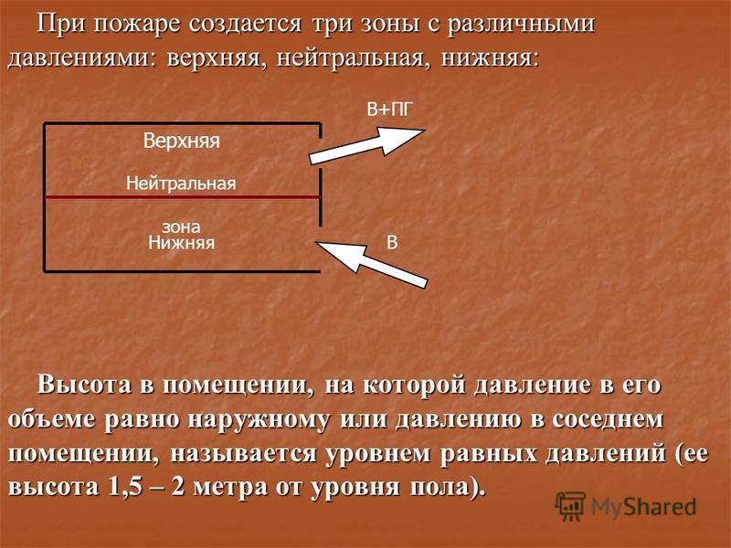 При пожаре создается три зоны с различными давлениями: верхняя, нейтральная, нижняя: Высота в помещении, на которой давление в его объеме равно наружному или давлению в соседнем помещении, называется уровнем равных давлений (ее высота 1,5 – 2 метра о