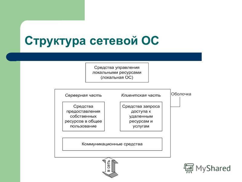 Структура сетевой ОС