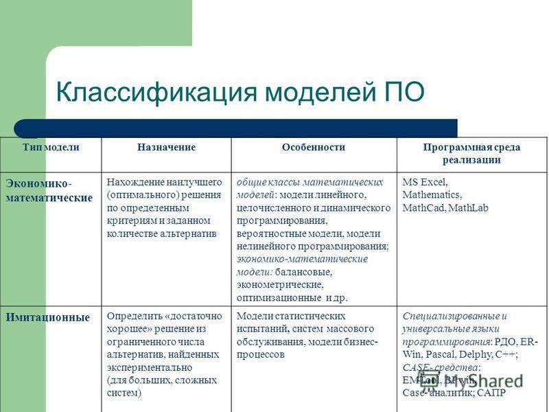 Классификация моделей ПО Тип модели НазначениеОсобенности Программная среда реализации Экономико- математические Нахождение наилучшего (оптимального) решения по определенным критериям и заданном количестве альтернатив общие классы математических моде