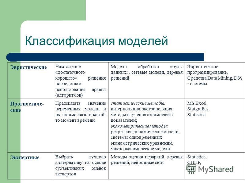 Классификация моделей Эвристические Нахождение «достаточного хорошего» решения посредством использования правил (алгоритмов) Модели обработки «руды данных», сетевые модели, деревья решений Эвристическое программирование, Средства Data Mining, DSS - с