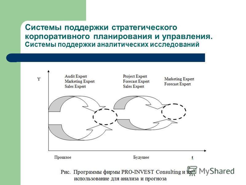 Системы поддержки стратегического корпоративного планирования и управления. Системы поддержки аналитических исследований