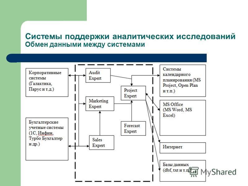 Системы поддержки аналитических исследований Обмен данными между системами