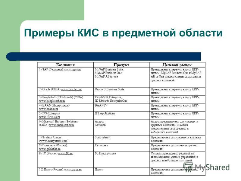 Примеры КИС в предметной области Компания ПродуктЦелевой рынок 1) SAP (Германия) www.sap.comMySAP Business Suite, MySAP Business One, MySAP All-in-one Принадлежит к первому классу ERP- систем. MySAP Business One и MySAP All-in-One предназначены для м