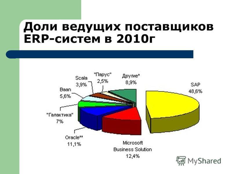Доли ведущих поставщиков ERP-систем в 2010 г
