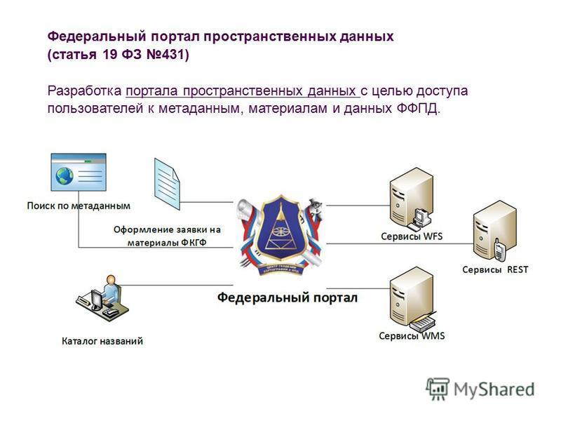 Федеральный портал пространственных данных (статья 19 ФЗ 431) Разработка портала пространственных данных с целью доступа пользователей к метаданным, материалам и данных ФФПД.