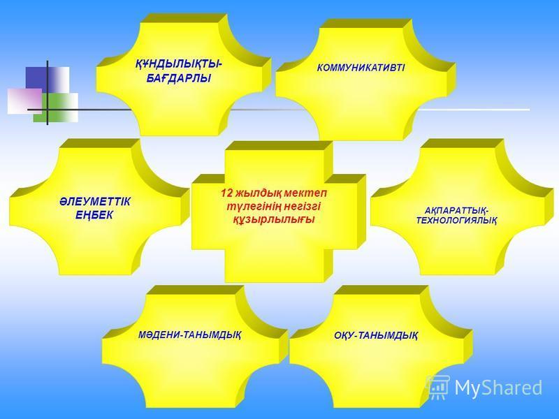 ҚҰНДЫЛЫҚТЫ- БАҒДАРЛЫ КОММУНИКАТИВТІ ӘЛЕУМЕТТІК ЕҢБЕК МӘДЕНИ-ТАНЫМДЫҚ АҚПАРАТТЫҚ- ТЕХНОЛОГИЯЛЫҚ ОҚУ-ТАНЫМДЫҚ 12 жылдық мектеп түлегінің негізгі құзырлылығы