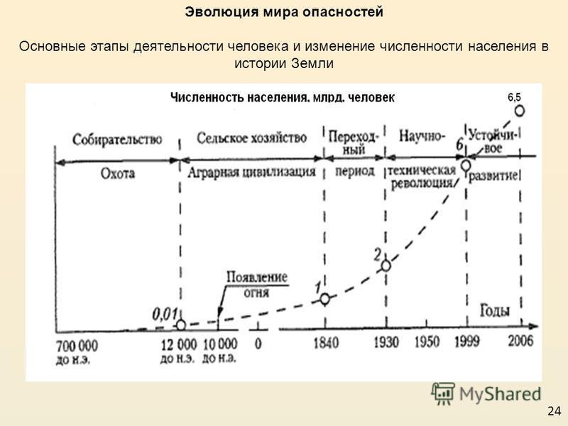 Эволюция мира опасностей Основные этапы деятельности человека и изменение численности населения в истории Земли 24