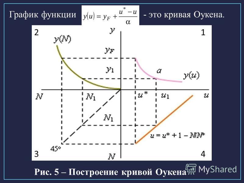 График функции - это кривая Оукена. Рис. 5 – Построение кривой Оукена 1 43 2