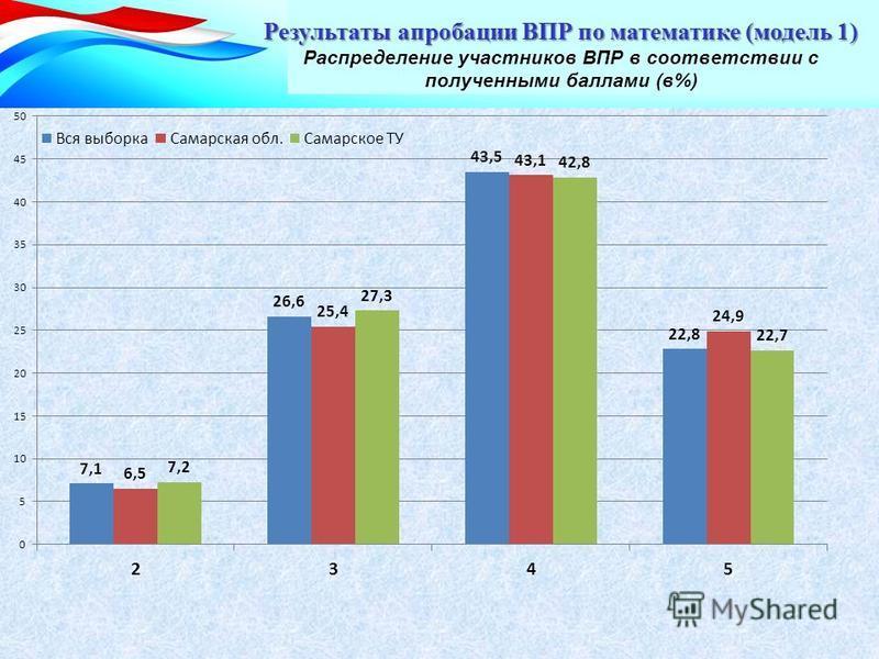 Результаты апробации ВПР по математике (модель 1) Результаты апробации ВПР по математике (модель 1) Распределение участников ВПР в соответствии с полученными баллами (в%)