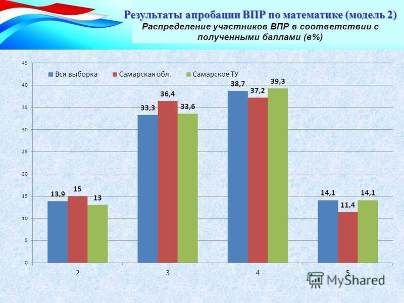 Результаты апробации ВПР по математике (модель 2) Результаты апробации ВПР по математике (модель 2) Распределение участников ВПР в соответствии с полученными баллами (в%)