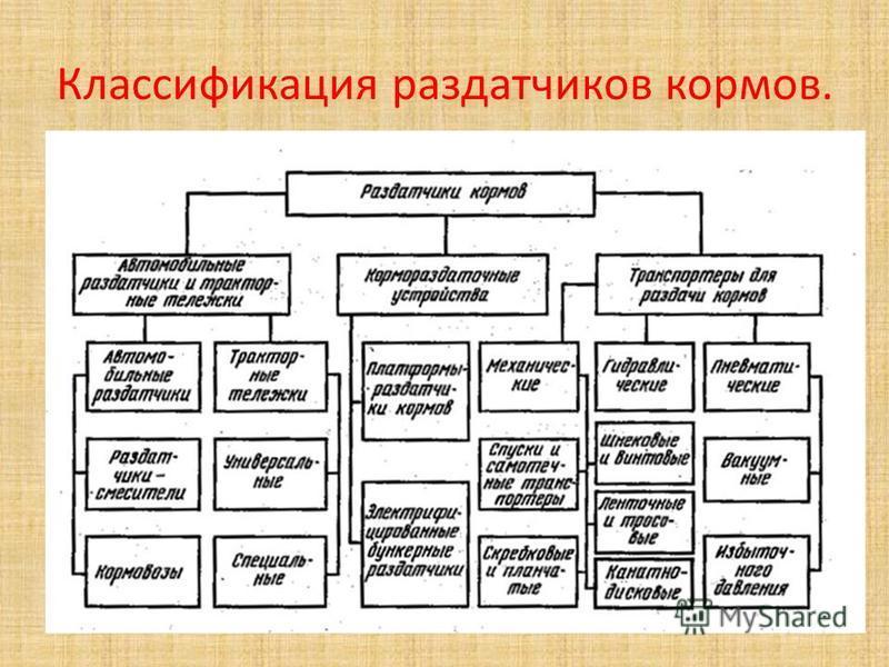 Классификация раздатчиков кормов.