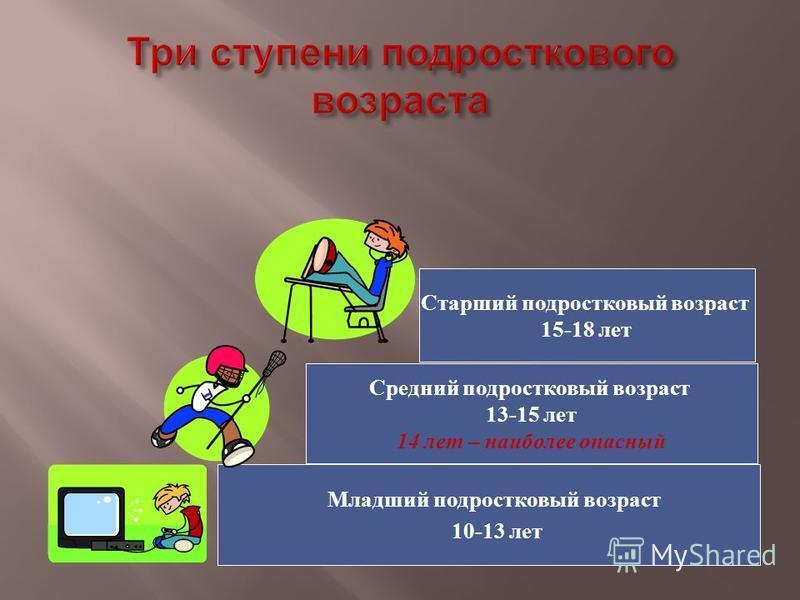 Младший подростковый возраст 10-13 лет Средний подростковый возраст 13-15 лет 14 лет – наиболее опасный Старший подростковый возраст 15-18 лет