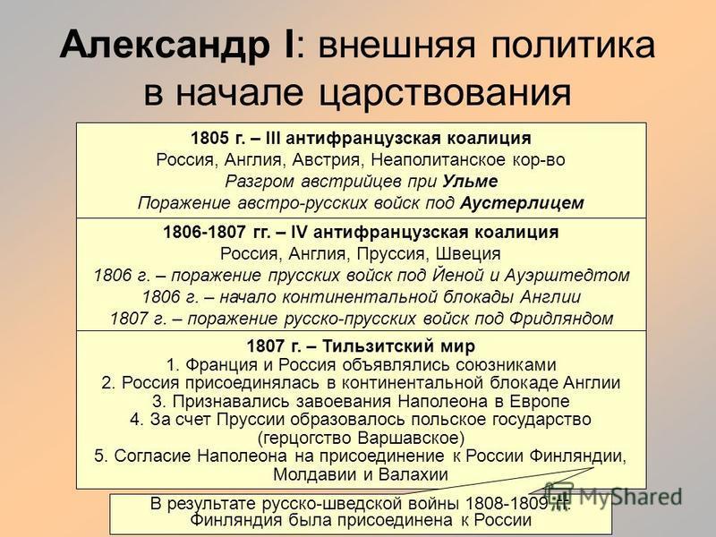 Александр I: внешняя политика в начале царствования 1805 г. – III антифранцузская коалиция Россия, Англия, Австрия, Неаполитанское кор-во Разгром австрийцев при Ульме Поражение австро-русских войск под Аустерлицем 1806-1807 гг. – IV антифранцузская к