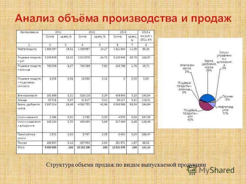 Структура объема продаж по видам выпускаемой продукции Наименование 201120122013 2013 в тыс.руб. к 2011, в % Суммауд.вес, %Суммауд.вес, %Сумма уд.вес, % 12345678 Нефтепродукты 1 664 09718,321 438 95714,171 421 84411,0985,44 Пищевые продукты – опт 3 2