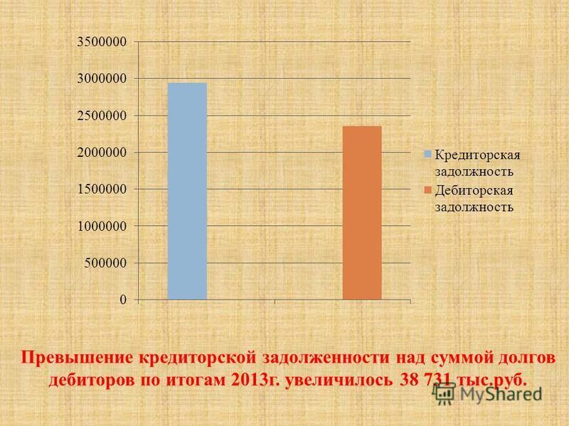 Превышение кредиторской задолженности над суммой долгов дебиторов по итогам 2013 г. увеличилось 38 731 тыс.руб.
