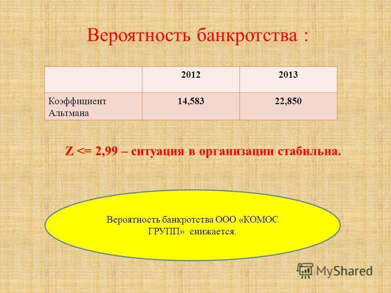 Вероятность банкротства : Z <= 2,99 – ситуация в организации стабильна. 20122013 Коэффициент Альтмана 14,58322,850 Вероятность банкротства ООО «КОМОС ГРУПП» снижается.