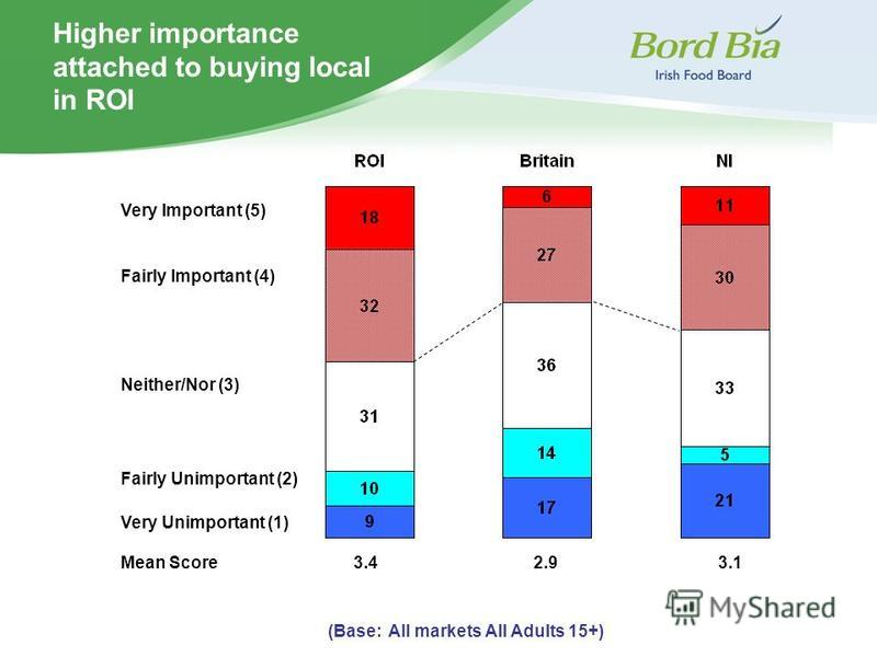 Higher importance attached to buying local in ROI Very Important (5) (Base: All markets All Adults 15+) Fairly Important (4) Neither/Nor (3) Fairly Unimportant (2) Very Unimportant (1) Mean Score3.42.93.1