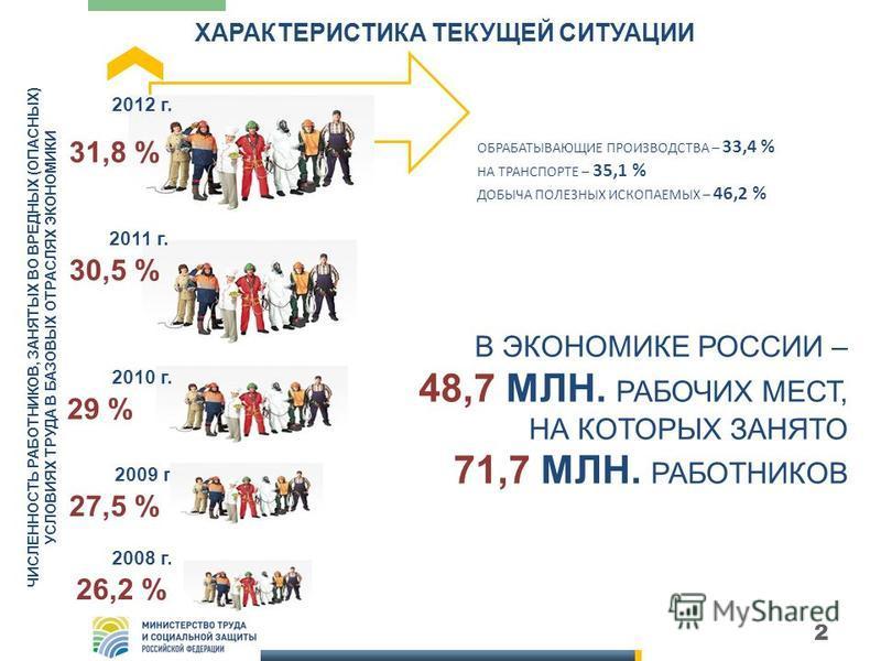 2 ХАРАКТЕРИСТИКА ТЕКУЩЕЙ СИТУАЦИИ 2012 г. 2011 г. 2010 г. 29 % 30,5 % 31,8 % ЧИСЛЕННОСТЬ РАБОТНИКОВ, ЗАНЯТЫХ ВО ВРЕДНЫХ (ОПАСНЫХ) УСЛОВИЯХ ТРУДА В БАЗОВЫХ ОТРАСЛЯХ ЭКОНОМИКИ ОБРАБАТЫВАЮЩИЕ ПРОИЗВОДСТВА – 33,4 % НА ТРАНСПОРТЕ – 35,1 % ДОБЫЧА ПОЛЕЗНЫХ