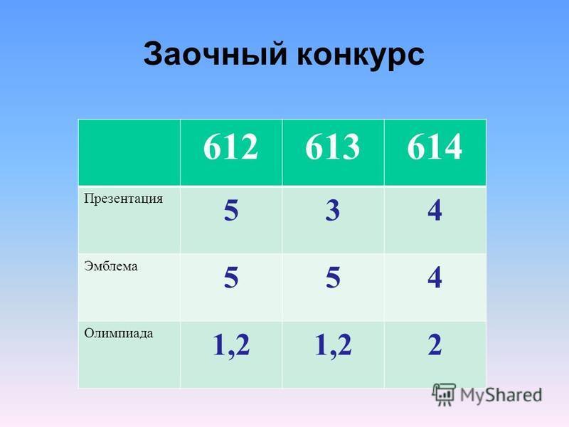Заочный конкурс 612613614 Презентация 534 Эмблема 554 Олимпиада 1,2 2