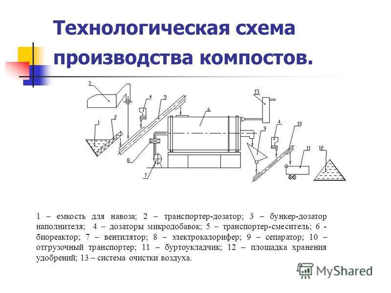 Технологическая схема производства компостов. 1 – емкость для новоза; 2 – транспортер-дозатор; 3 – бункер-дозатор наполнителя; 4 – дозаторы микродобавок; 5 – транспортер-смеситель; 6 - биореактор; 7 – вентилятор; 8 – электрокалорифер; 9 – сепаратор;
