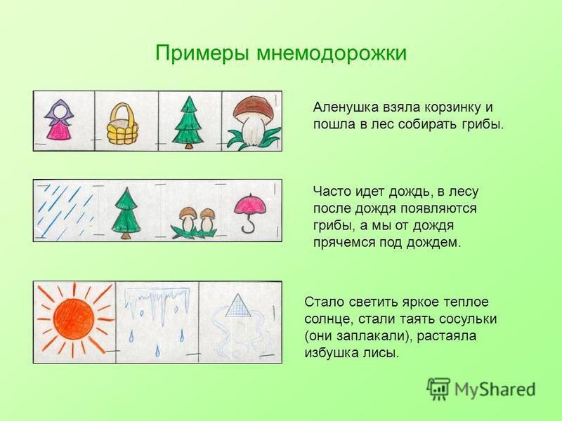 Примеры мнемодорожки Аленушка взяла корзинку и пошла в лес собирать грибы. Часто идет дождь, в лесу после дождя появляются грибы, а мы от дождя прячемся под дождем. Стало светить яркое теплое солнце, стали таять сосульки (они заплакали), растаяла изб