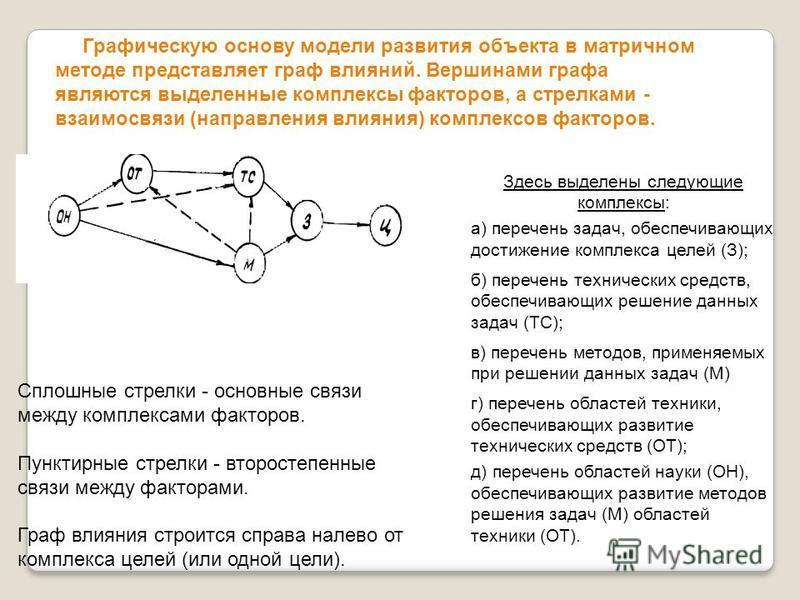 Графическую основу модели развития объекта в матричном методе представляет граф влияний. Вершинами графа являются выделенные комплексы факторов, а стрелками - взаимосвязи (направления влияния) комплексов факторов. Здесь выделены следующие комплексы: