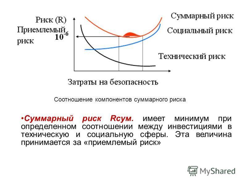 Соотношение компонентов суммарного риска Суммарный риск Rсум. имеет минимум при определенном соотношении между инвестициями в техническую и социальную сферы. Эта величина принимается за «приемлемый риск»