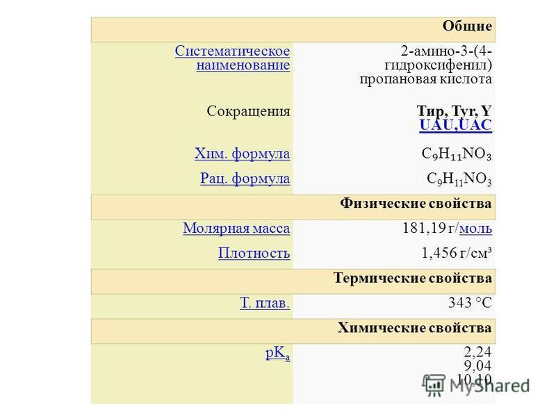 Общие Систематическое наименование 2-амино-3-(4- гидроксифенил) пропановая кислота Сокращения Тир, Tyr, Y UAU,UAC UAU,UAC Хим. формула C H NO Рац. формулаC 9 H 11 NO 3 Физические свойства Молярная масса 181,19 г/моль Плотность 1,456 г/см³ Термические