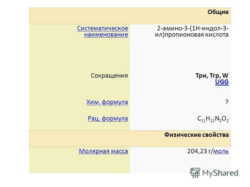 Общие Систематическое наименование 2-амино-3-(1H-индол-3- ил)пропионовая кислота Сокращения Три, Trp, W UGG UGG Хим. формула? Рац. формулаC 11 H 12 N 2 O 2 Физические свойства Молярная масса 204,23 г/моль