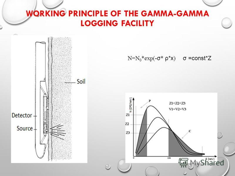 WORKING PRINCIPLE OF THE GAMMA-GAMMA LOGGING FACILITY N=N 0 *exp(- σ * ρ*x ) σ =const*Z