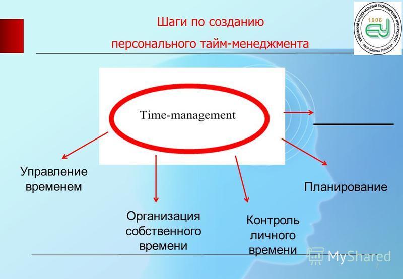 Шаги по созданию персонального тайм-менеджмента 7 Управление временем Организация собственного времени Контроль личного времени Планирование