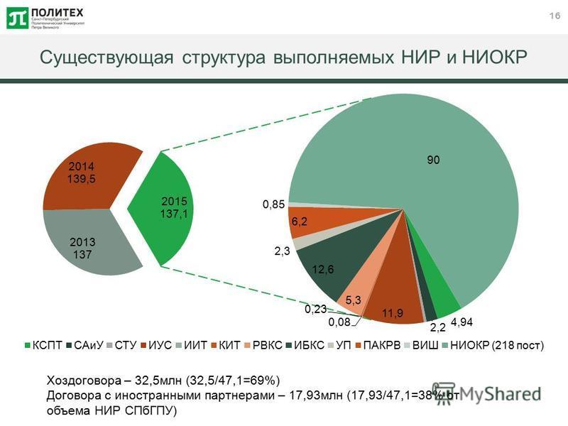 16 Существующая структура выполняемых НИР и НИОКР Хоздоговора – 32,5 млн (32,5/47,1=69%) Договора с иностранными партнерами – 17,93 млн (17,93/47,1=38% от объема НИР СПбГПУ)