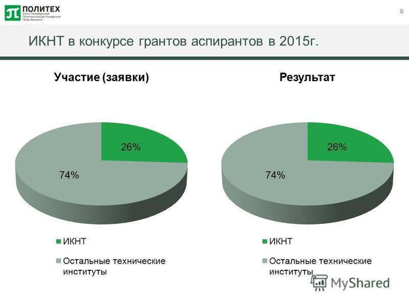 9 ИКНТ в конкурсе грантов аспирантов в 2015 г.