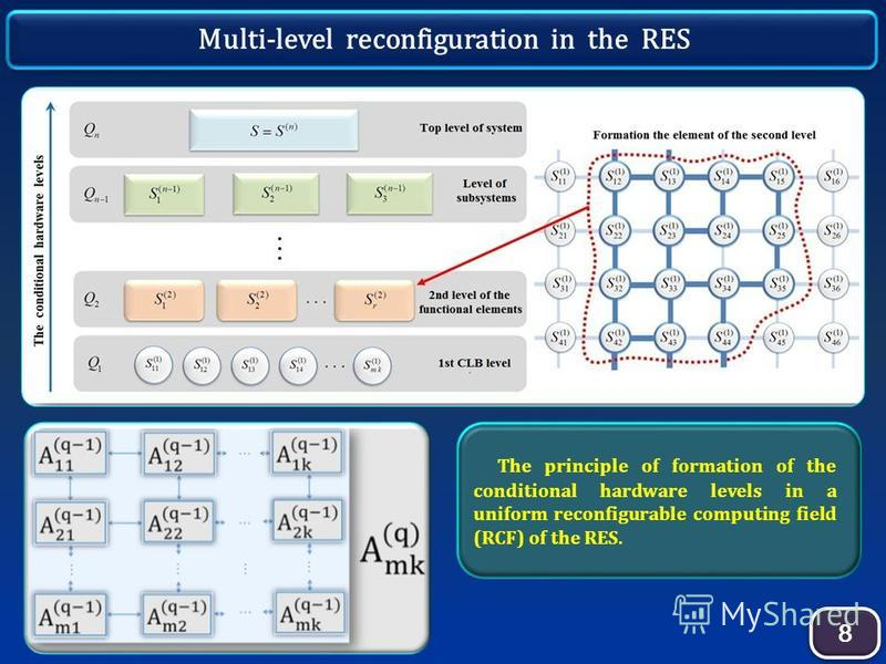 8 8 Multi-level reconfiguration in the RES The principle of formation of the conditional hardware levels in a uniform reconfigurable computing field (RCF) of the RES.