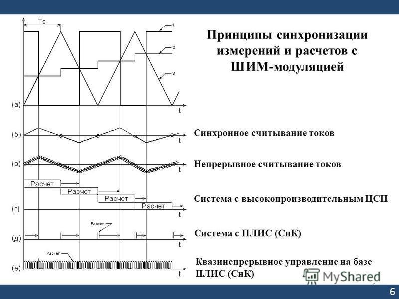 6 6 Принципы синхронизации измерений и расчетов с ШИМ-модуляцией Система с высокопроизводительным ЦСП Система с ПЛИС (СнК) Квазинепрерывное управление на базе ПЛИС (СнК) Синхронное считывание токов Непрерывное считывание токов